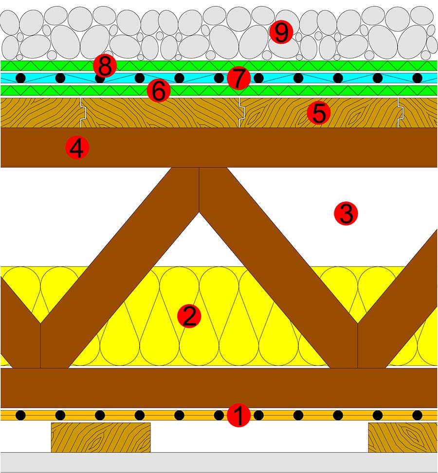 1 - Dampfsperrbahn 2- Wärmedämmung 3 - belüfteter Zwischenraum 4- Dachbinder 5 - Holzschalung 6 - Schutzlage 7 - Kunststoffabdichtungsbahn 8 - Schutzlage 9 - Kiesschüttung
