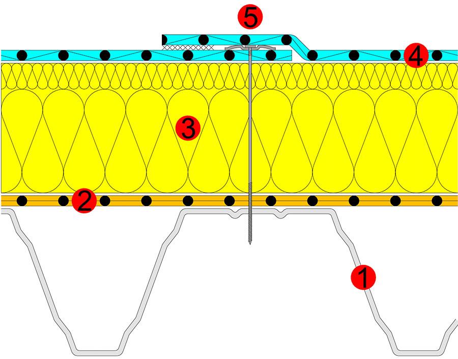 1- Stahltrapezprofil 2- Kunststoffdampfsperrbahn 3- Wärmedämmung (mit verdichteter Oberlage) 4- Kunststoffabdichtungsbahn 5 - Dachbauschraube in der homogen verschweissten Nahtüberdeckung